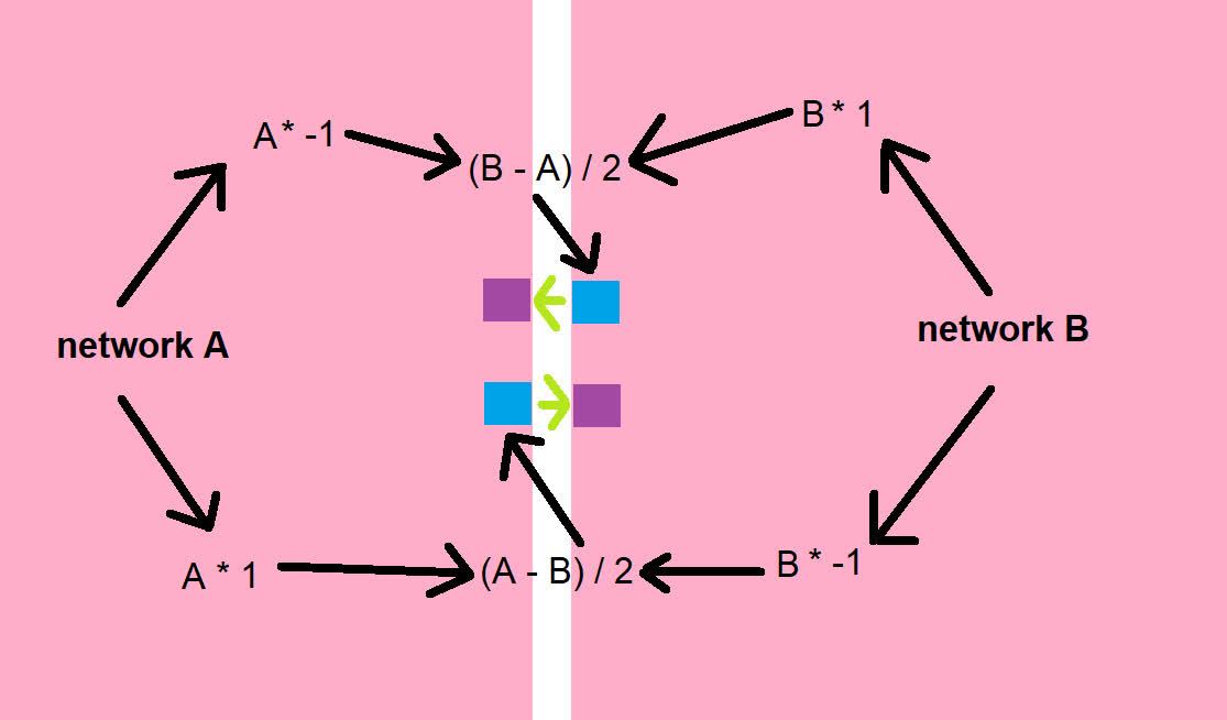Diagram of the idea