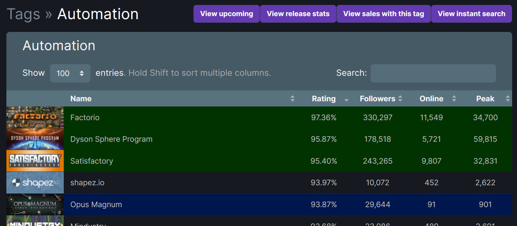 Screenshot of SteamDB showing Factorio 1st, DSP 2nd and Satisfactory 3rd